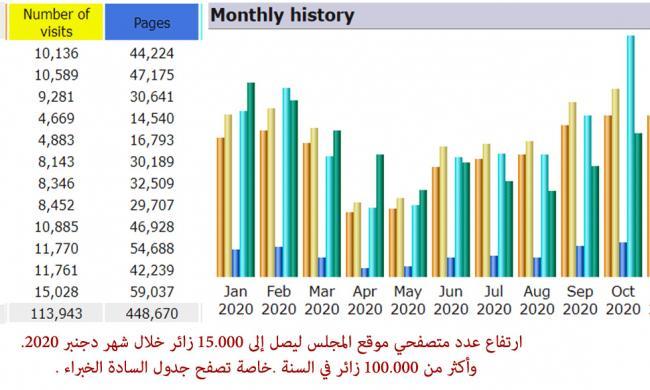 ارتفاع عدد متصفحي موقع المجلس ليصل إلى 15.000 زائر خلال شهر دجنبر 2020. وأكثر من 100.000 زائر في السنة .
